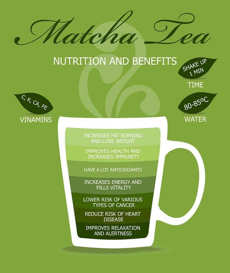 List of Matcha benefits