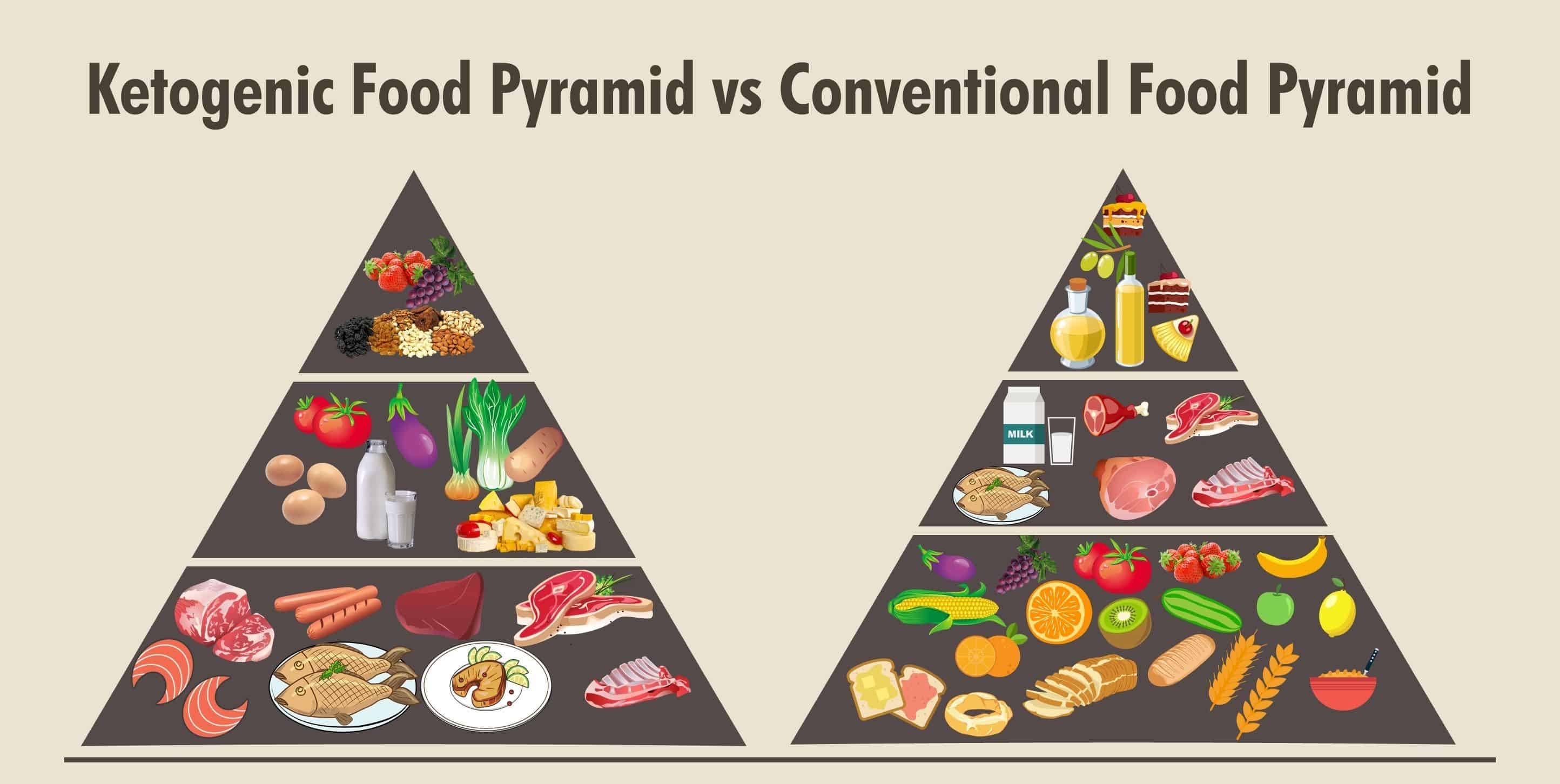 Keto food pyramid vs regular food pyramid