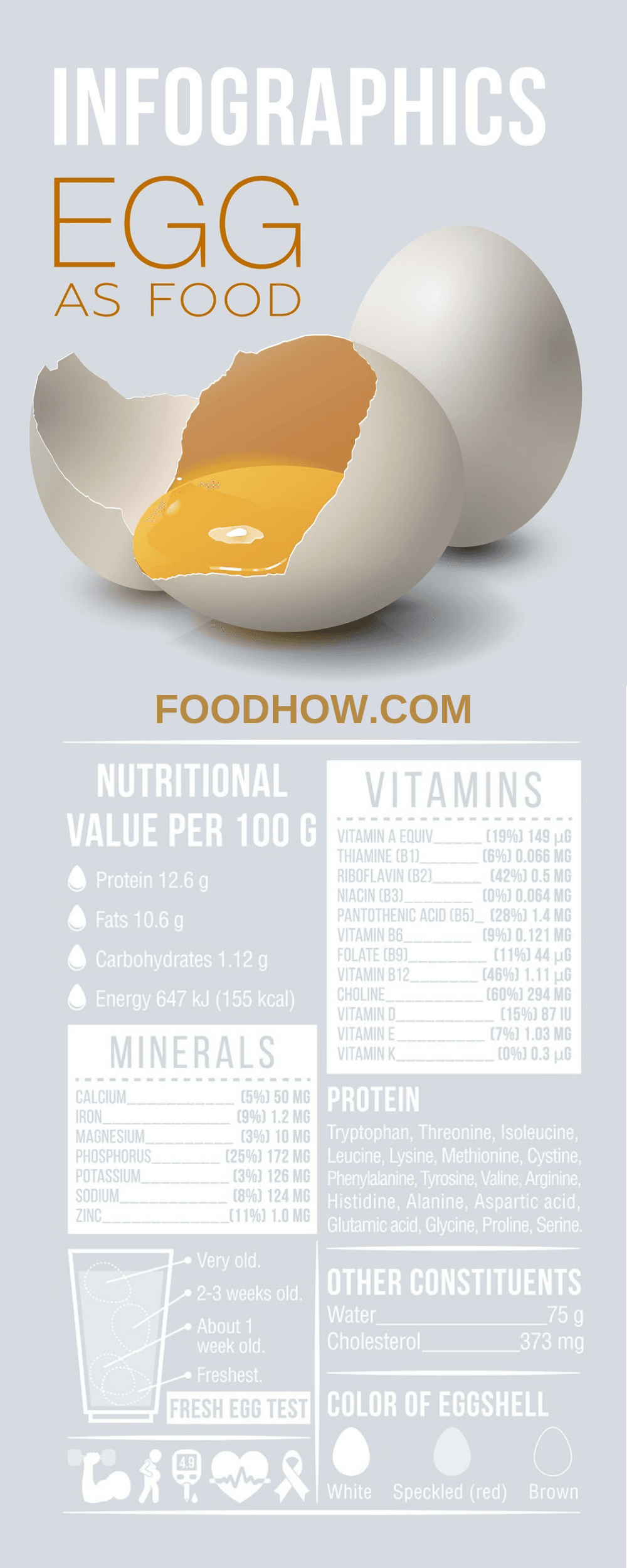 Nutritional information of an egg