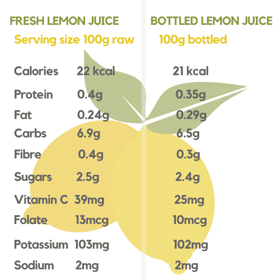 lemon juice concentrate nutrition facts