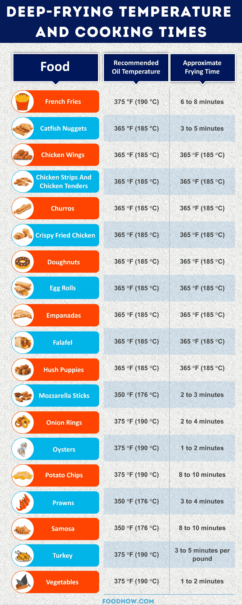 recommended deep-frying temperature and cooking times chart